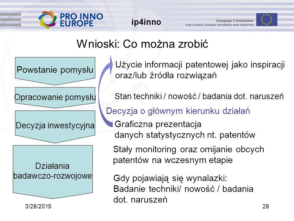 ip4inno 3/28/201528 Wnioski: Co można zrobić Powstanie pomysłu Użycie informacji patentowej jako inspiracji oraz/lub źródła rozwiązań Opracowanie pomysłu Stan techniki / nowość / badania dot.