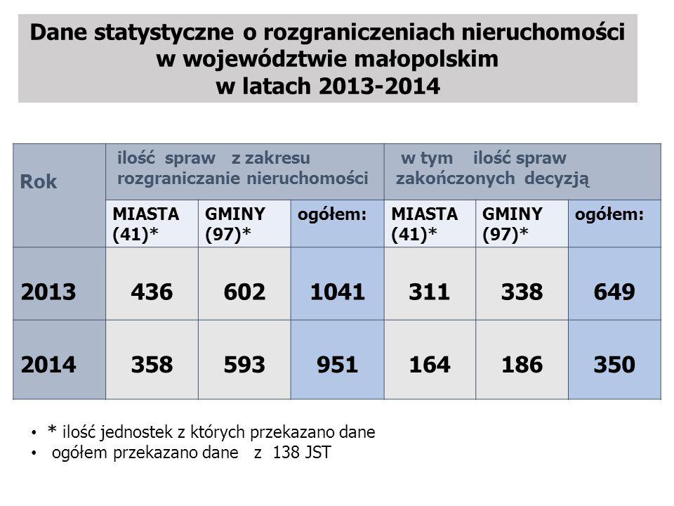 Dane statystyczne o rozgraniczeniach nieruchomości w województwie małopolskim w latach 2013-2014 Rok ilość spraw z zakresu rozgraniczanie nieruchomości w tym ilość spraw zakończonych decyzją MIASTA (41)* GMINY (97)* ogółem:MIASTA (41)* GMINY (97)* ogółem: 20134366021041311338649 2014358593951164186350 * ilość jednostek z których przekazano dane ogółem przekazano dane z 138 JST