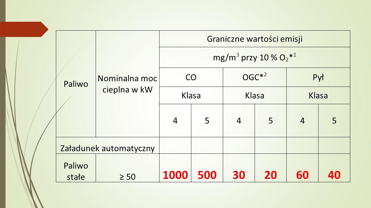 Paliwo Nominalna moc cieplna w kW Graniczne wartości emisji mg/m 3 przy 10 % O 2 * 1 COOGC* 2 Pył Klasa 454545 Załadunek automatyczny Paliwo stałe≥ 50 100050030206040