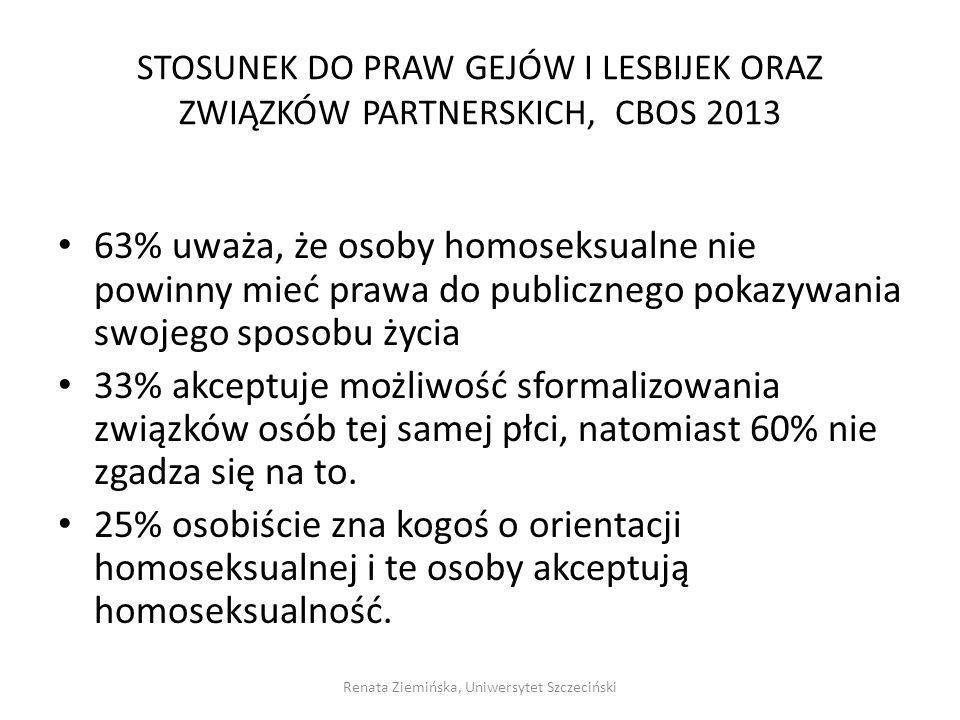 STOSUNEK DO PRAW GEJÓW I LESBIJEK ORAZ ZWIĄZKÓW PARTNERSKICH, CBOS 2013 63% uważa, że osoby homoseksualne nie powinny mieć prawa do publicznego pokazy