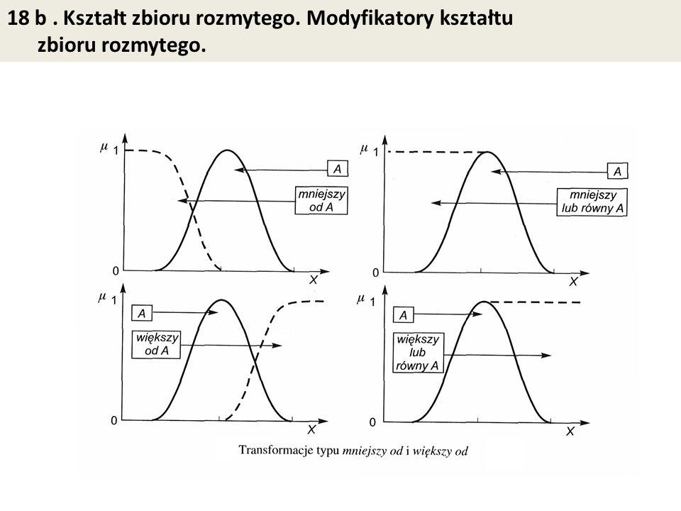 18 b. Kształt zbioru rozmytego. Modyfikatory kształtu zbioru rozmytego.