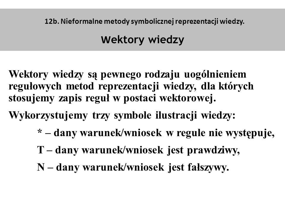 12b.Nieformalne metody symbolicznej reprezentacji wiedzy.
