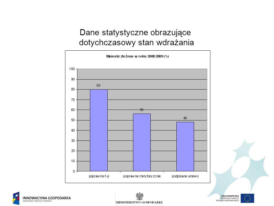 Dane statystyczne obrazujące dotychczasowy stan wdrażania