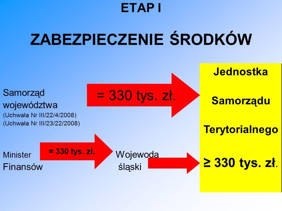 ETAP I ZABEZPIECZENIE ŚRODKÓW Samorząd województwa (Uchwała Nr III/22/4/2008) (Uchwała Nr III/23/22/2008) Minister Wojewoda Finansów śląski = 330 tys.