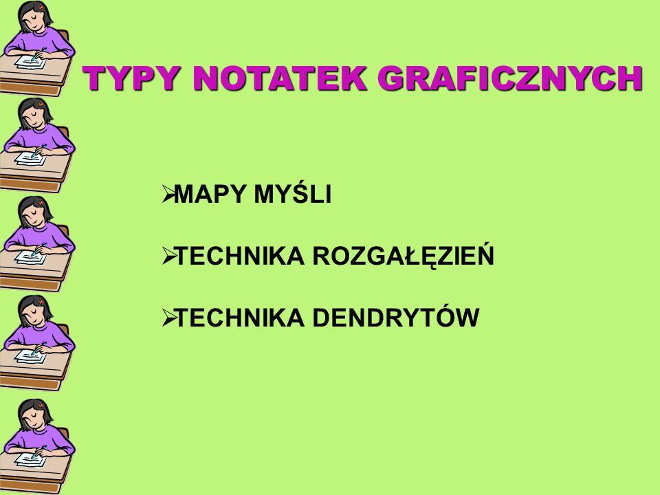 TYPY NOTATEK GRAFICZNYCH TYPY NOTATEK GRAFICZNYCH  MAPY MYŚLI  TECHNIKA ROZGAŁĘZIEŃ  TECHNIKA DENDRYTÓW
