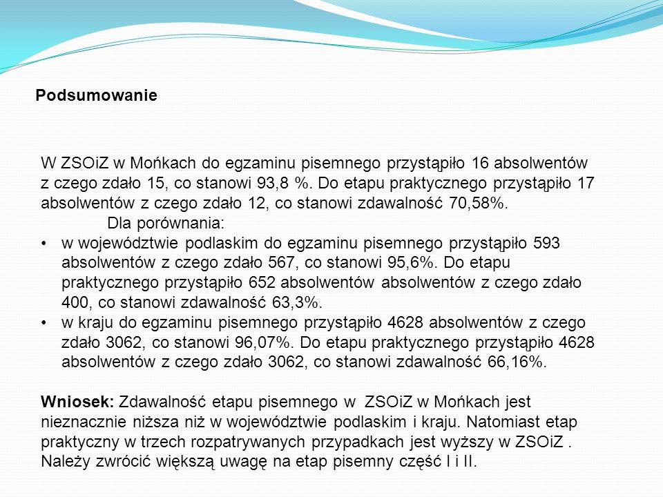Podsumowanie W ZSOiZ w Mońkach do egzaminu pisemnego przystąpiło 16 absolwentów z czego zdało 15, co stanowi 93,8 %.