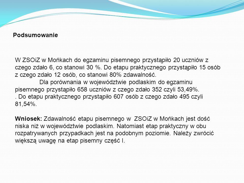 Podsumowanie W ZSOiZ w Mońkach do egzaminu pisemnego przystąpiło 20 uczniów z czego zdało 6, co stanowi 30 %.