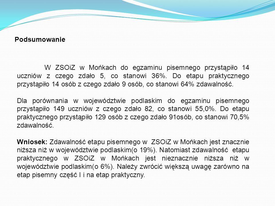 Podsumowanie W ZSOiZ w Mońkach do egzaminu pisemnego przystąpiło 14 uczniów z czego zdało 5, co stanowi 36%.