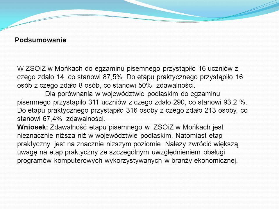 Podsumowanie W ZSOiZ w Mońkach do egzaminu pisemnego przystąpiło 16 uczniów z czego zdało 14, co stanowi 87,5%.