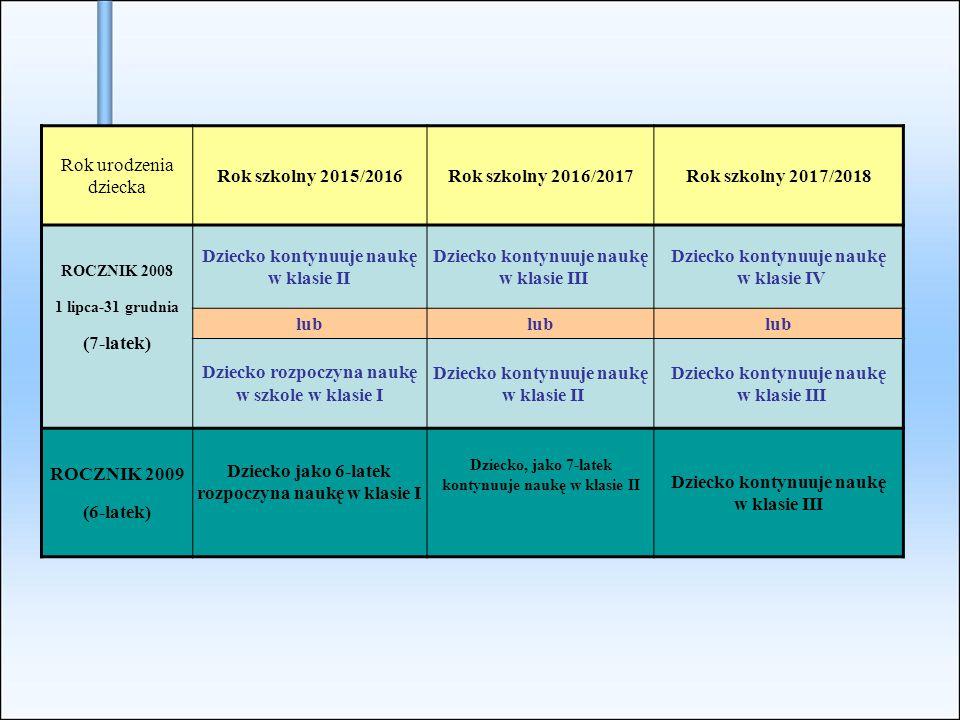 Rok urodzenia dziecka Rok szkolny 2015/2016Rok szkolny 2016/2017Rok szkolny 2017/2018 ROCZNIK 2008 1 lipca-31 grudnia (7-latek) Dziecko kontynuuje naukę w klasie II Dziecko kontynuuje naukę w klasie III Dziecko kontynuuje naukę w klasie IV lub Dziecko rozpoczyna naukę w szkole w klasie I Dziecko kontynuuje naukę w klasie II Dziecko kontynuuje naukę w klasie III ROCZNIK 2009 (6-latek) Dziecko jako 6-latek rozpoczyna naukę w klasie I Dziecko, jako 7-latek kontynuuje naukę w klasie II Dziecko kontynuuje naukę w klasie III
