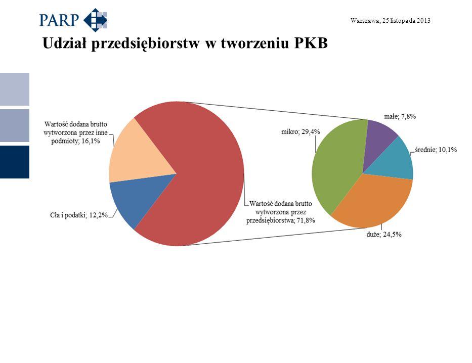 Warszawa, 25 listopada 2013 Udział przedsiębiorstw w tworzeniu PKB