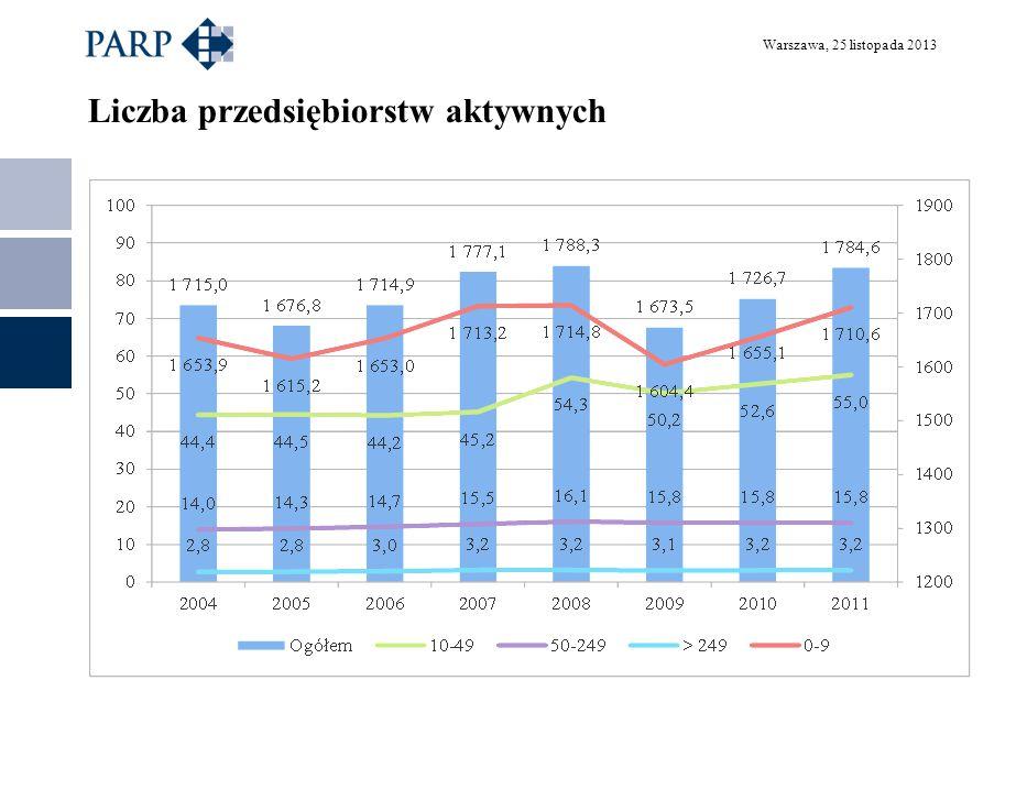 Warszawa, 25 listopada 2013 Zatrudnienie w przedsiębiorstwach w latach 2004-2011