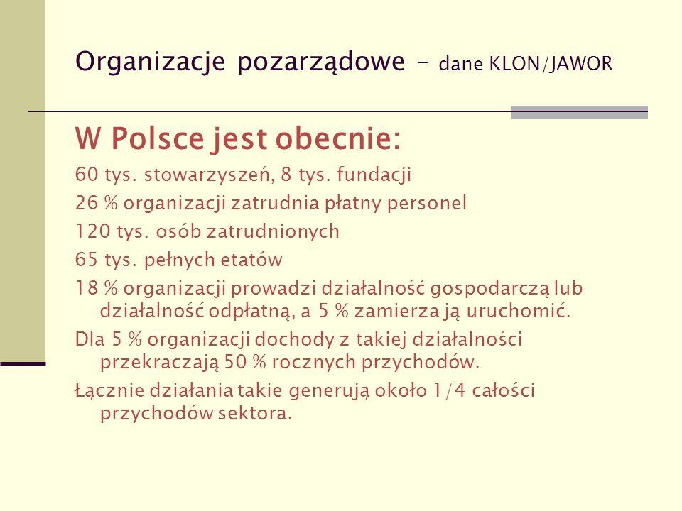 Organizacje pozarządowe – dane KLON/JAWOR W Polsce jest obecnie: 60 tys. stowarzyszeń, 8 tys. fundacji 26 % organizacji zatrudnia płatny personel 120
