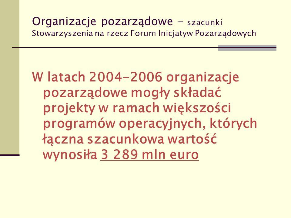 Organizacje pozarządowe – szacunki Stowarzyszenia na rzecz Forum Inicjatyw Pozarządowych W latach 2004-2006 organizacje pozarządowe mogły składać proj
