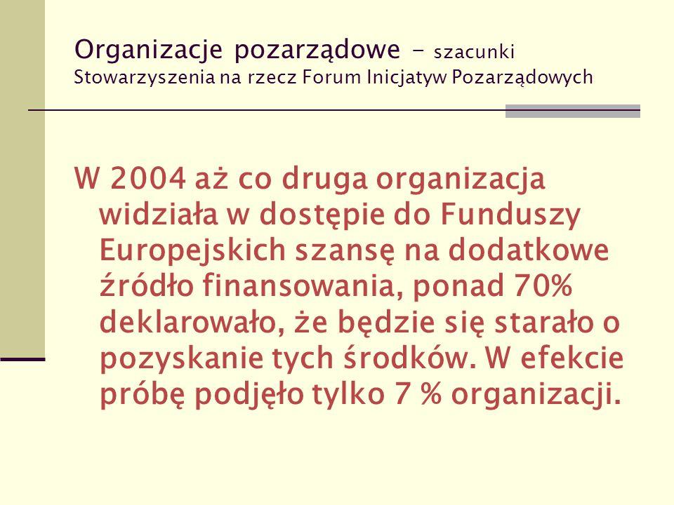 Organizacje pozarządowe – szacunki Stowarzyszenia na rzecz Forum Inicjatyw Pozarządowych W 2004 aż co druga organizacja widziała w dostępie do Fundusz