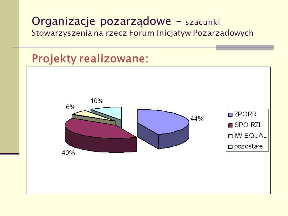 Organizacje pozarządowe – szacunki Stowarzyszenia na rzecz Forum Inicjatyw Pozarządowych Projekty realizowane: