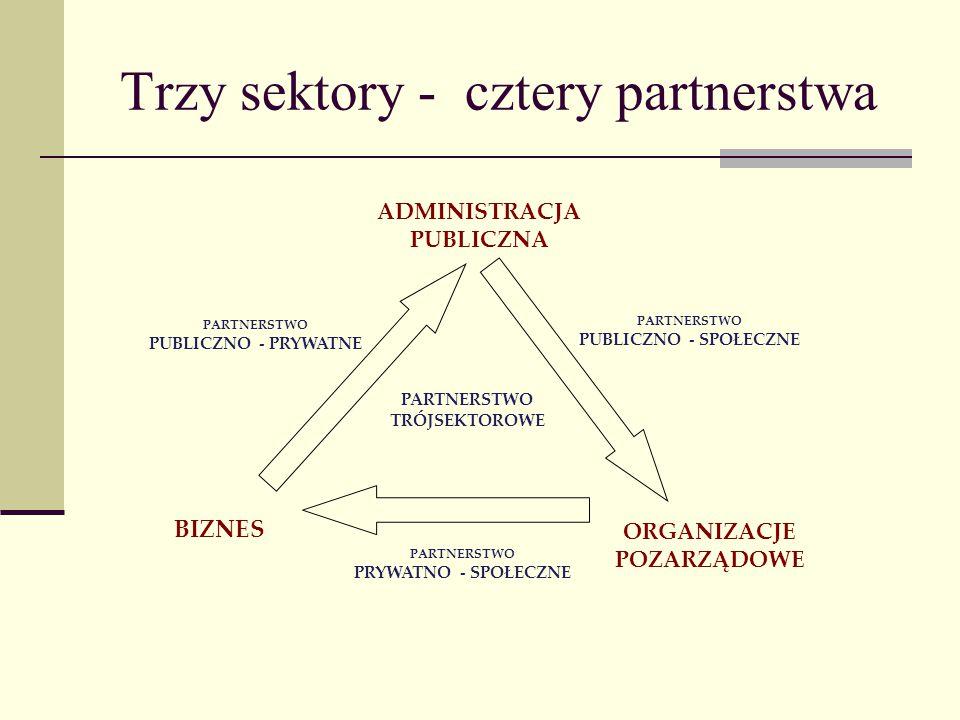 Trzy sektory - cztery partnerstwa PARTNERSTWO TRÓJSEKTOROWE PARTNERSTWO PUBLICZNO - SPOŁECZNE PARTNERSTWO PUBLICZNO - PRYWATNE PARTNERSTWO PRYWATNO -