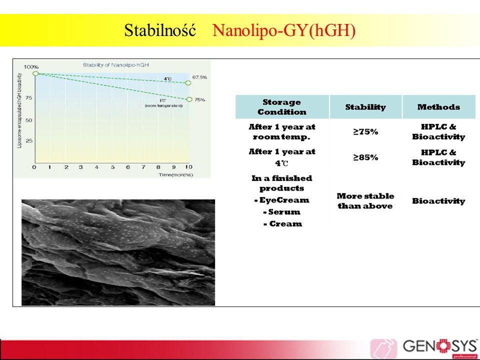 Stabilność Nanolipo-GY(hGH)