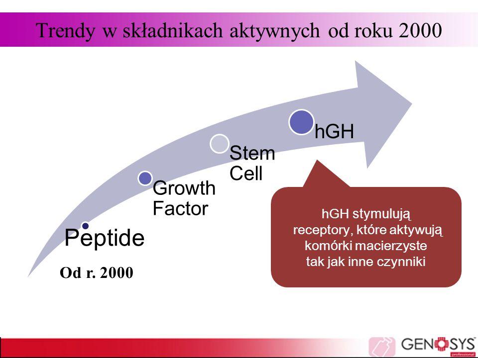 Peptide Growth Factor Stem Cell hGH Trendy w składnikach aktywnych od roku 2000 Od r. 2000 hGH stymulują receptory, które aktywują komórki macierzyste
