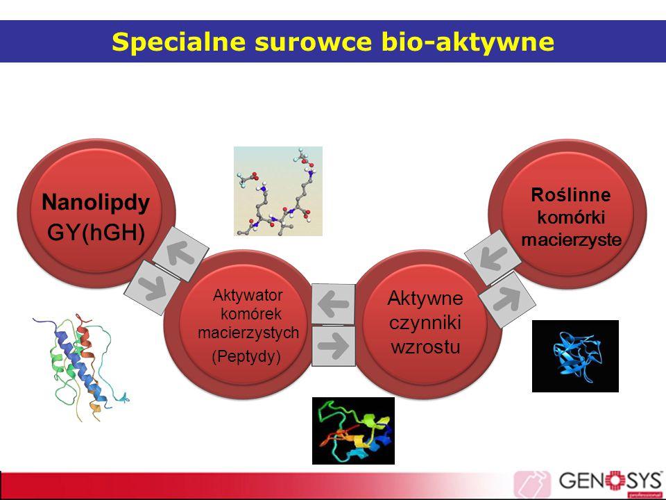Specialne surowce bio-aktywne Nanolipdy GY(hGH) Aktywator komórek macierzystych (Peptydy) Aktywne czynniki wzrostu Roślinne komórki macierzyste