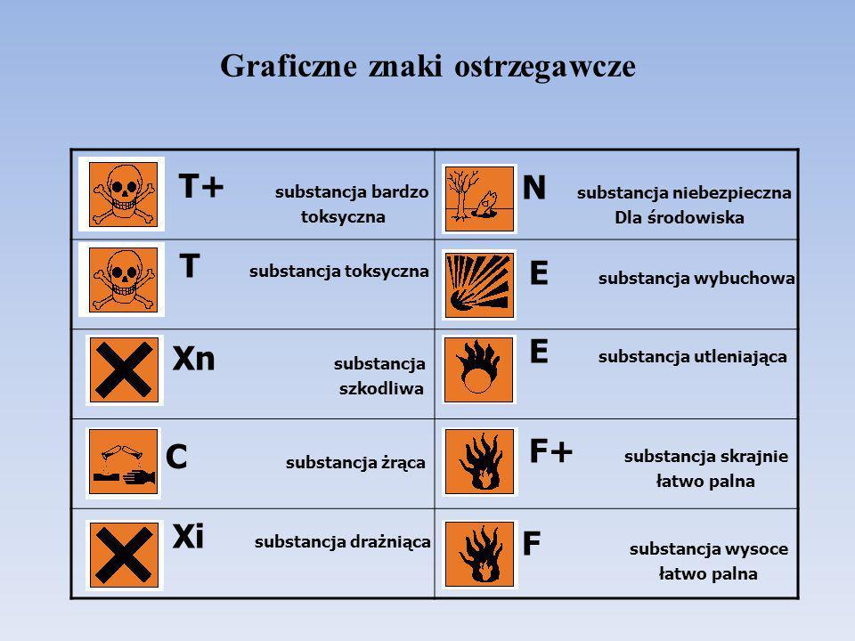 Graficzne znaki ostrzegawcze T+ substancja bardzo toksyczna T substancja toksyczna Xn substancja szkodliwa C substancja żrąca Xi substancja drażniąca