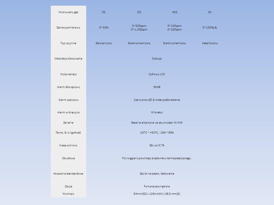 Wykrywany gazO2COH2SEX Zakres pomiarowy0~30% 0~500ppm 0~1,000ppm 0~100ppm 0~200ppm 0~100%LEL Typ czujnikaGalwanicznyElektrochemiczny Katalityczny Meto