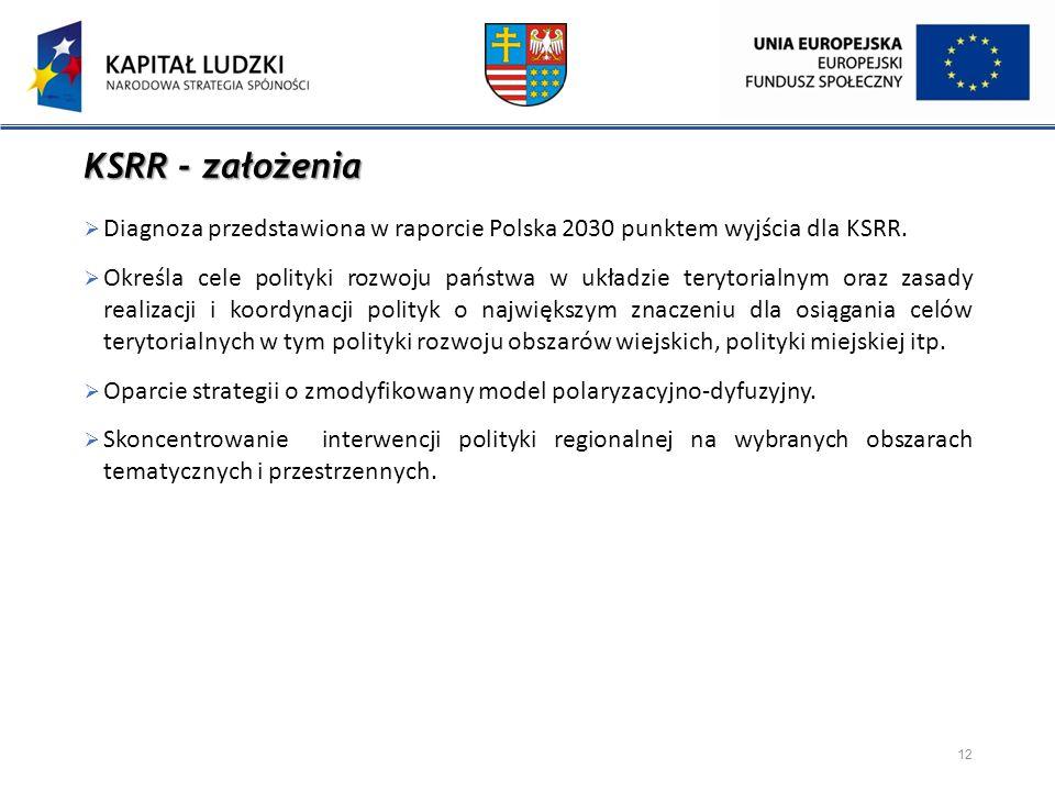 KSRR - założenia  Diagnoza przedstawiona w raporcie Polska 2030 punktem wyjścia dla KSRR.  Określa cele polityki rozwoju państwa w układzie terytori