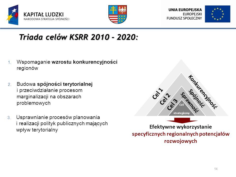 Triada celów KSRR 2010 - 2020: 1. Wspomaganie wzrostu konkurencyjności regionów Cel strategiczny 2. Budowa spójności terytorialnej i przeciwdziałanie