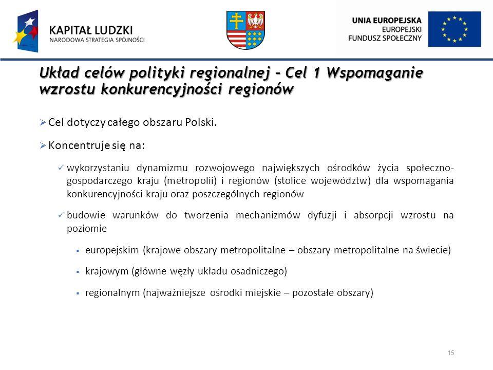 Układ celów polityki regionalnej – Cel 1 Wspomaganie wzrostu konkurencyjności regionów  Cel dotyczy całego obszaru Polski.  Koncentruje się na: wyko