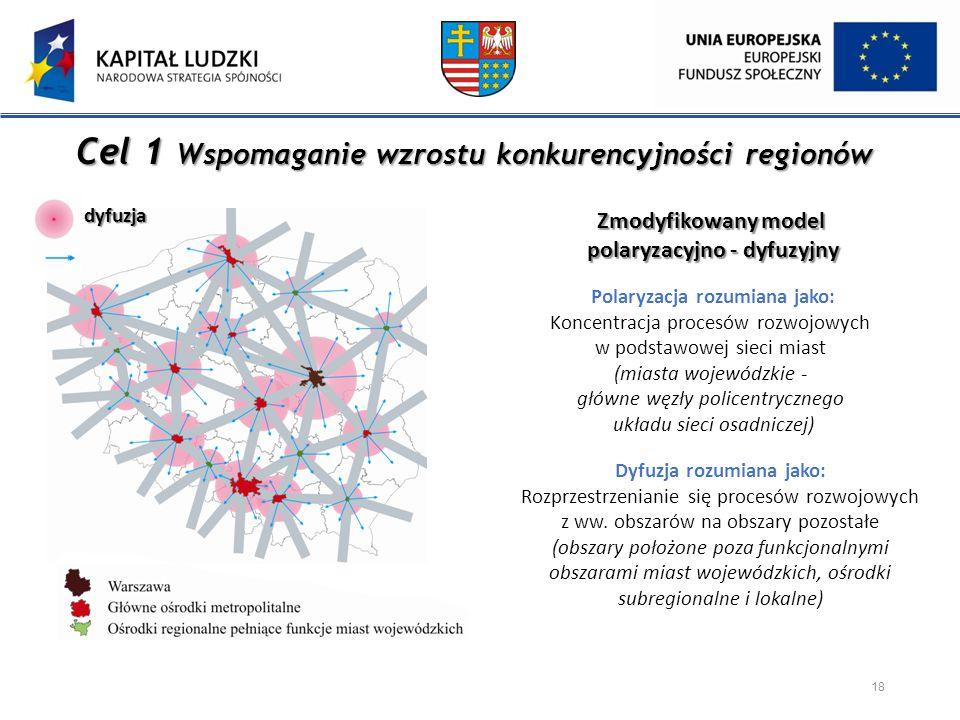 Cel 1 Wspomaganie wzrostu konkurencyjności regionów Dyfuzja rozumiana jako: Rozprzestrzenianie się procesów rozwojowych z ww. obszarów na obszary pozo