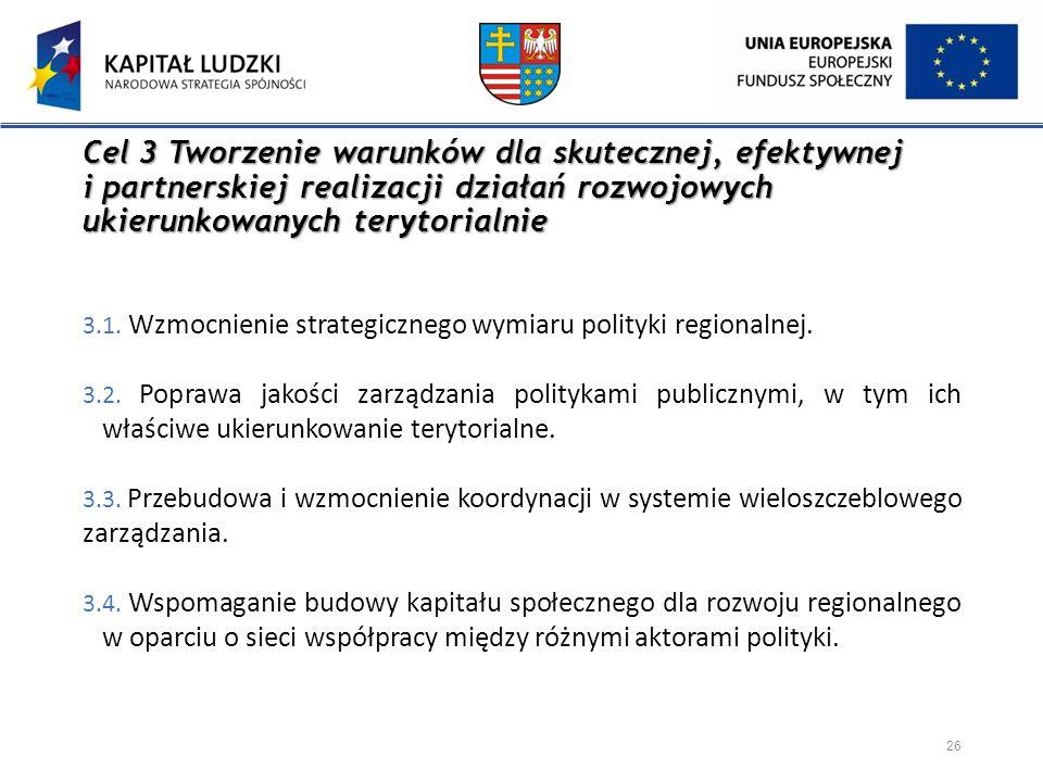 Cel 3 Tworzenie warunków dla skutecznej, efektywnej i partnerskiej realizacji działań rozwojowych ukierunkowanych terytorialnie 3.1. Wzmocnienie strat