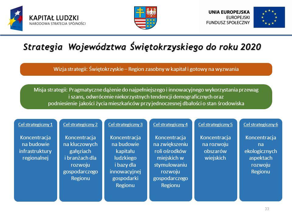 Strategia Województwa Świętokrzyskiego do roku 2020 33 Wizja strategii: Świętokrzyskie – Region zasobny w kapitał i gotowy na wyzwania Misja strategii