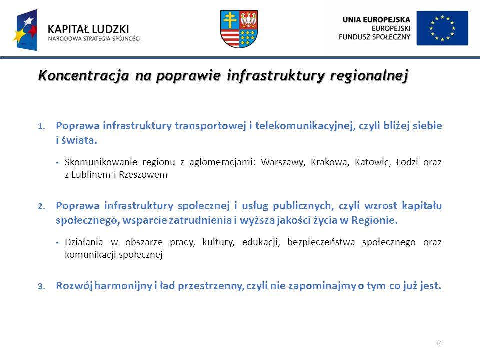 Koncentracja na poprawie infrastruktury regionalnej 1. Poprawa infrastruktury transportowej i telekomunikacyjnej, czyli bliżej siebie i świata. Skomun