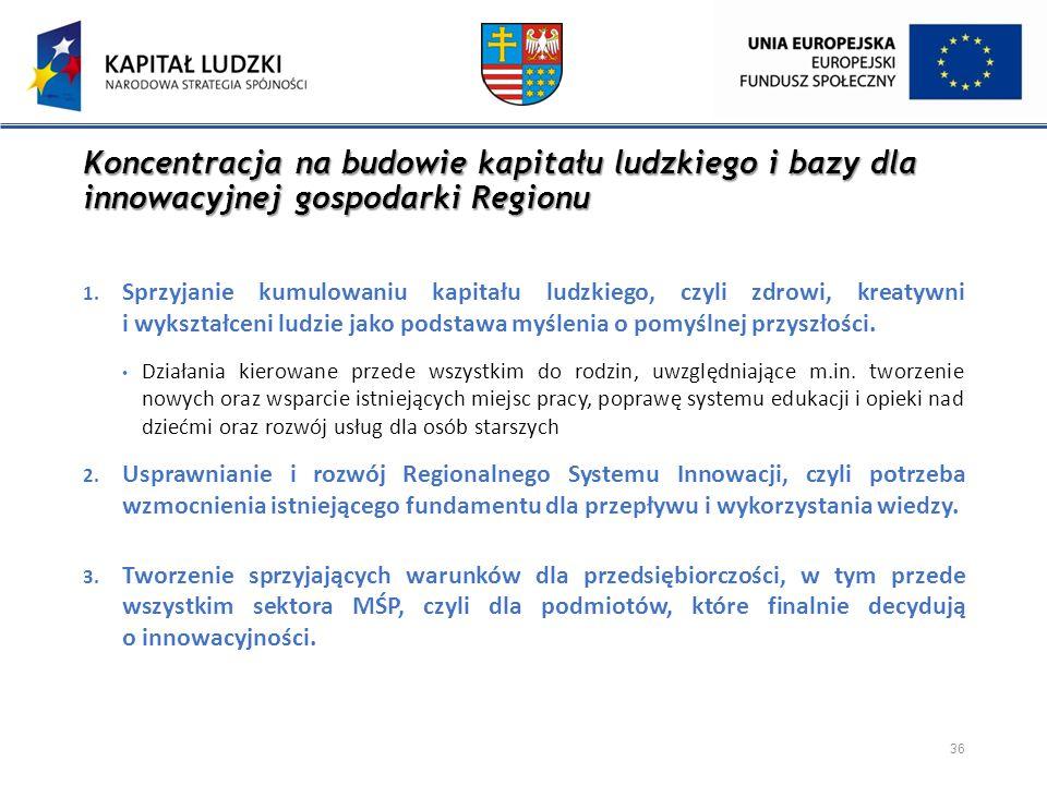 Koncentracja na budowie kapitału ludzkiego i bazy dla innowacyjnej gospodarki Regionu 1. Sprzyjanie kumulowaniu kapitału ludzkiego, czyli zdrowi, krea
