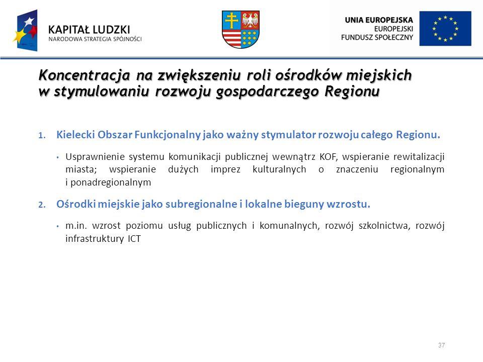 Koncentracja na zwiększeniu roli ośrodków miejskich w stymulowaniu rozwoju gospodarczego Regionu 1. Kielecki Obszar Funkcjonalny jako ważny stymulator