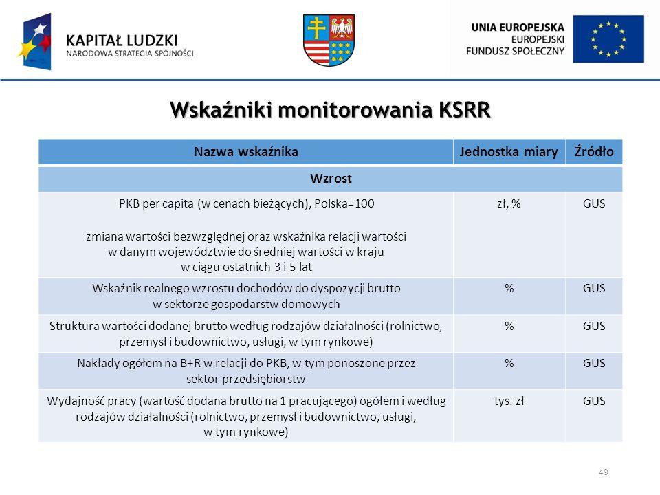 Wskaźniki monitorowania KSRR 49 Nazwa wskaźnikaJednostka miaryŹródło Wzrost PKB per capita (w cenach bieżących), Polska=100 zmiana wartości bezwzględn