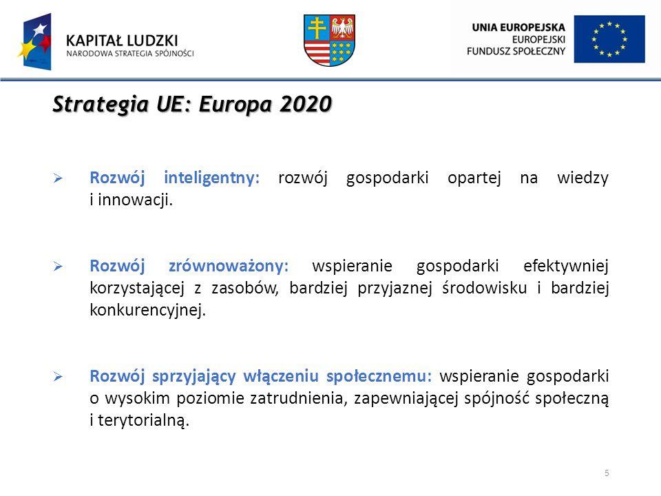 Strategia UE: Europa 2020  Rozwój inteligentny: rozwój gospodarki opartej na wiedzy i innowacji.  Rozwój zrównoważony: wspieranie gospodarki efektyw