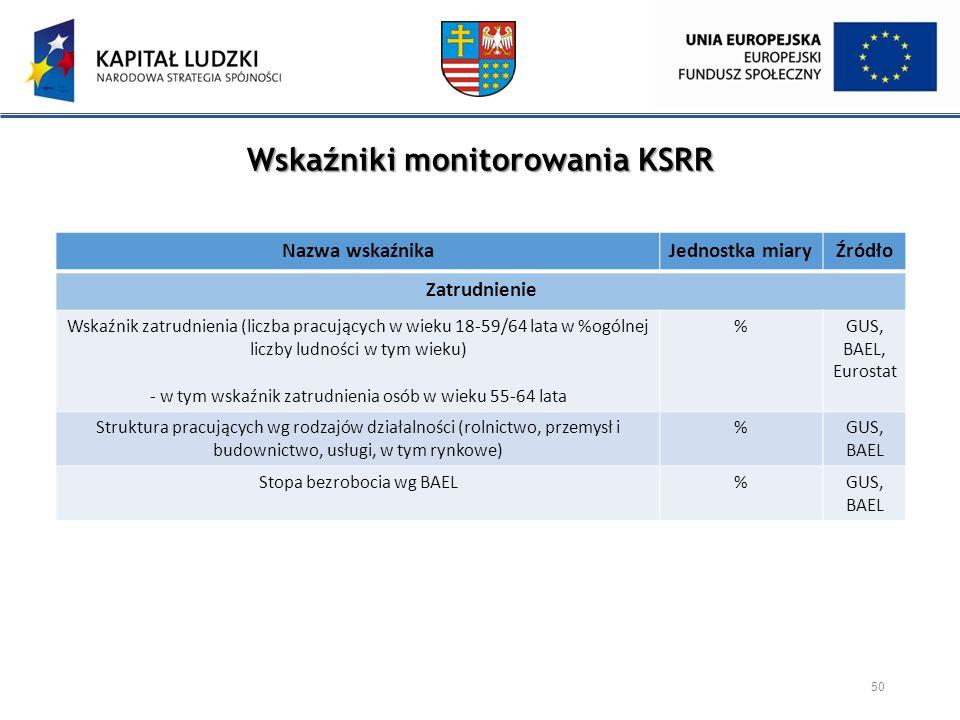 Wskaźniki monitorowania KSRR 50 Nazwa wskaźnikaJednostka miaryŹródło Zatrudnienie Wskaźnik zatrudnienia (liczba pracujących w wieku 18-59/64 lata w %o