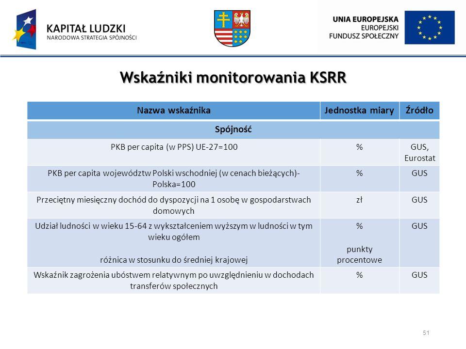 Wskaźniki monitorowania KSRR 51 Nazwa wskaźnikaJednostka miaryŹródło Spójność PKB per capita (w PPS) UE-27=100%GUS, Eurostat PKB per capita województw