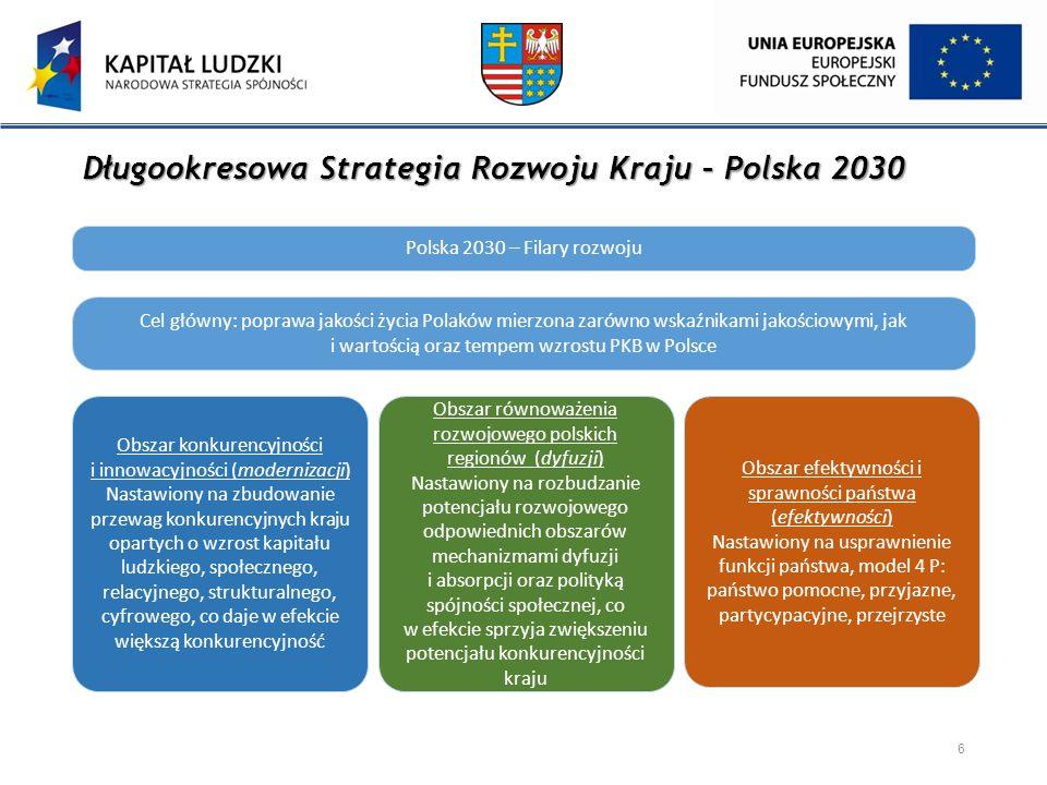 Średniookresowa Strategia Rozwoju Kraju – SRK 2020 Cel główny 7 Wzmocnienie i wykorzystanie gospodarczych, społecznych i instytucjonalnych potencjałów zapewniających szybszy i zrównoważony rozwój kraju oraz poprawę jakości życia ludności.