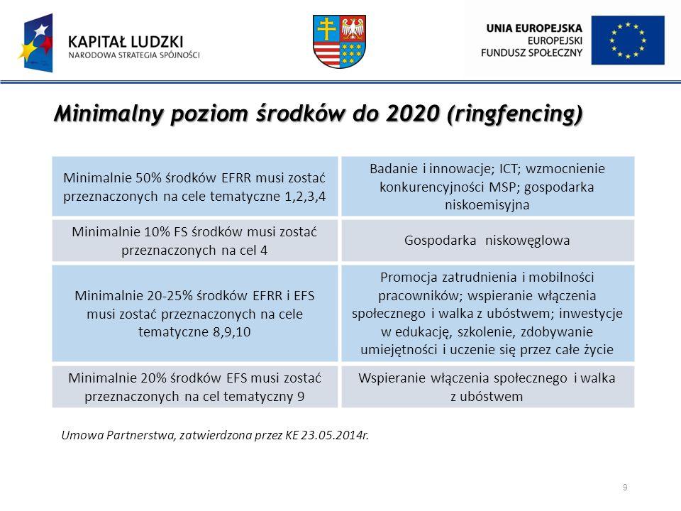 Minimalnie 50% środków EFRR musi zostać przeznaczonych na cele tematyczne 1,2,3,4 Minimalnie 10% FS środków musi zostać przeznaczonych na cel 4 Minima