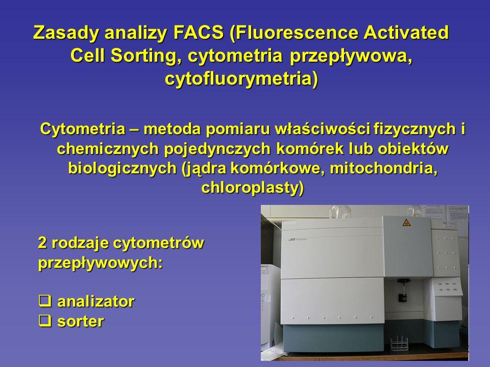 Historia: 1934 – publikacja opisująca metodę liczenia komórek przepływających w kapilarze (czujnik fotoelektryczny) 1947 – pierwsze doniesienie o cytofluorymetrycznej detekcji bakterii w aerozolach (badania sponsorowane przez armię USA) urządzenie: detekcja w komorze przepływu w ciemnym polu – oświetlenie światłem widzialnym – detekcja cząstek o średnicy 0.6um 1953 – Wallace Coulter patentuje urządzenie do liczenia krwinek w strumieniu cieczy (wykorzystuje czujnik fotoelektryczny i zasadę ogniskowania hydrodynamicznego)