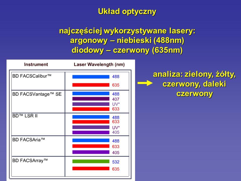 Układ optyczny rodzaje filtrów górnoprzepustowy dolnoprzepustowy pasmowy