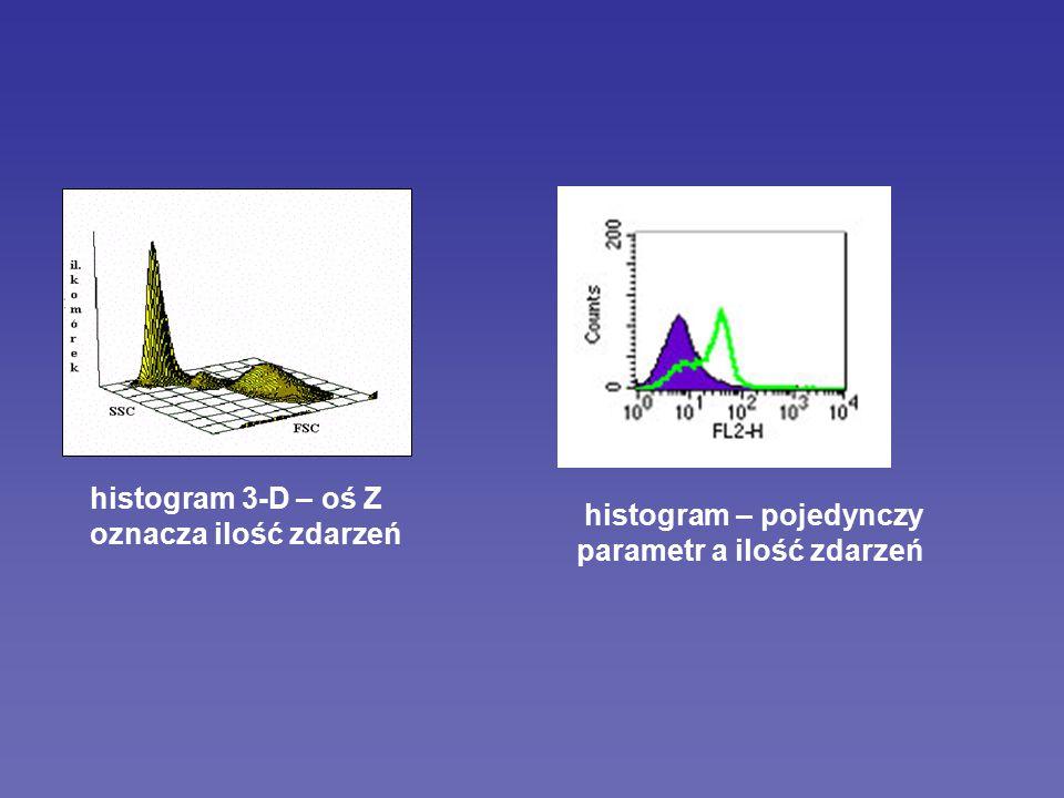 Określone populacje (spełniające zadane kryteria) obiektów mogą zostać wyselekcjonowane i oddzielone od innych przez bramkowanie zastosowanie w mieszanych populacjach obiektów do analizy określonych parametrów lub w sortowaniu do uzyskania homogennej populacji