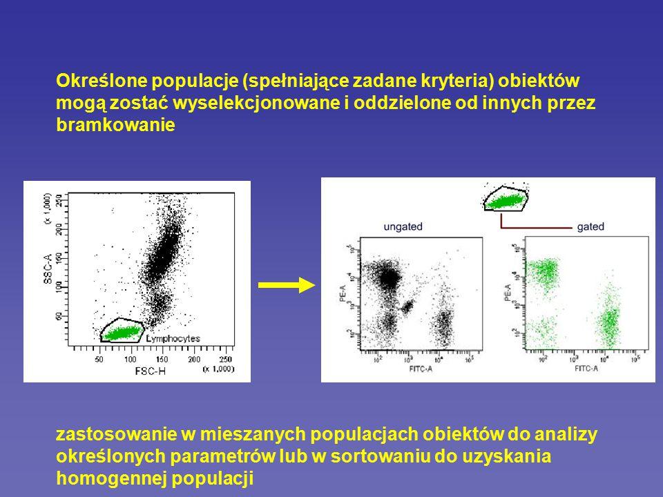 Rodzaje danych uzyskiwanych w cytometrii detektor przedni FSC (forward scatter) - wielkość detektor boczny SSC (side scatter) - ziarnistość laser Purdue University Cytometry Laboratories