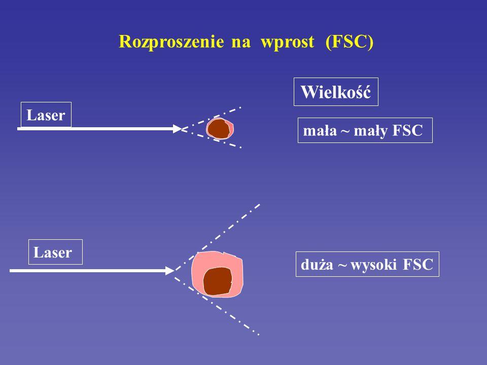 Zasady analizy FACS – analiza ziarnistości i wielkości 90 Degree Scatter 0 200 400 600 8001000 LIMFOCYTY MONOCYTY NEUTROFILE FSC SSC Purdue University Cytometry Laboratories