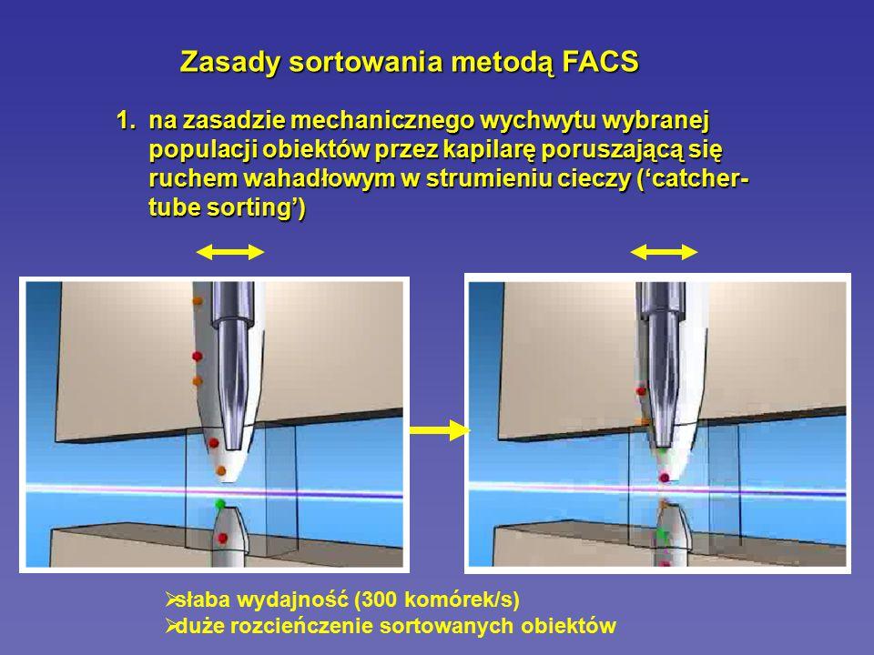 Zasady sortowania metodą FACS 2.sortery kroplowe – wykorzystują drgania kryształu piezoelektrycznego powodującego rozerwanie strumienia cieczy w komorze przepływu na pojedyncze krople w zależności od posiadanego ładunku na powierzchni obiekty są odchylane w polu elektrycznym (wytwarzanym przez płytki odchylające) do odpowiednich probówek  możliwość sortowania do 4 różnych populacji jednocześnie  szybkość sortowania do 70 000 komórek/s