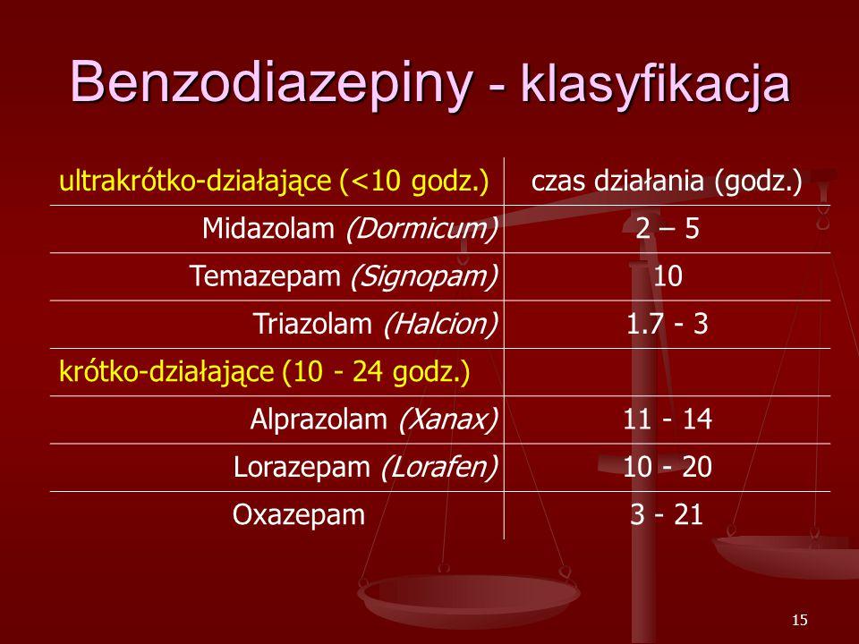 15 Benzodiazepiny - klasyfikacja ultrakrótko-działające (<10 godz.)czas działania (godz.) Midazolam (Dormicum)2 – 5 Temazepam (Signopam)10 Triazolam (Halcion)1.7 - 3 krótko-działające (10 - 24 godz.) Alprazolam (Xanax)11 - 14 Lorazepam (Lorafen)10 - 20 Oxazepam3 - 21