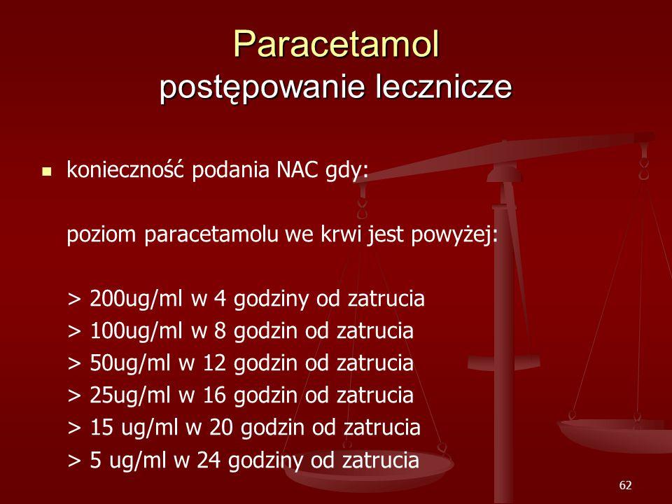 62 Paracetamol postępowanie lecznicze konieczność podania NAC gdy: poziom paracetamolu we krwi jest powyżej: > 200ug/ml w 4 godziny od zatrucia > 100ug/ml w 8 godzin od zatrucia > 50ug/ml w 12 godzin od zatrucia > 25ug/ml w 16 godzin od zatrucia > 15 ug/ml w 20 godzin od zatrucia > 5 ug/ml w 24 godziny od zatrucia