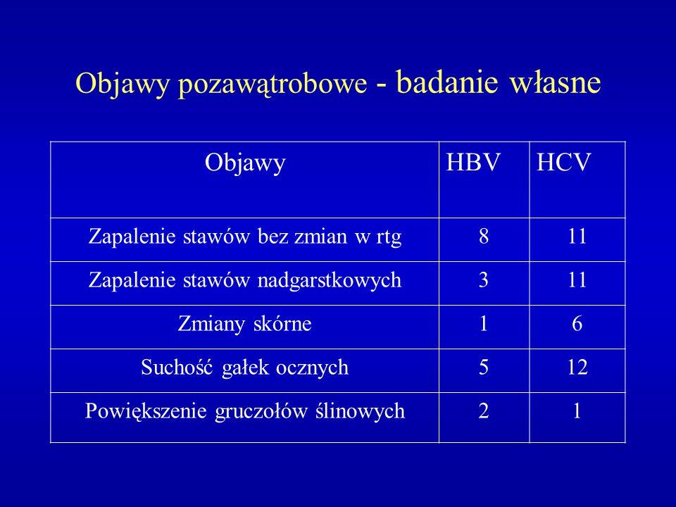 Objawy pozawątrobowe - badanie własne ObjawyHBVHCV Zapalenie stawów bez zmian w rtg811 Zapalenie stawów nadgarstkowych311 Zmiany skórne16 Suchość gałe